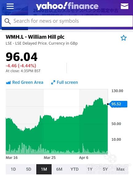 ウィリアムヒル株価