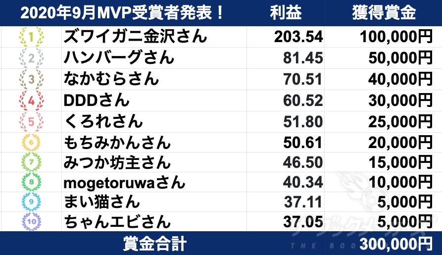 2020年9月度 ブックメーカー試合予想 MVP受賞者発表!