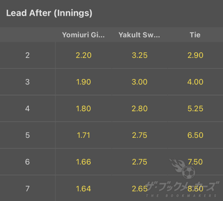 bet365 - Lead After Innings