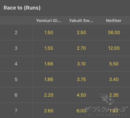 bet365 - Race to Runs