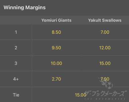 Winning Margins