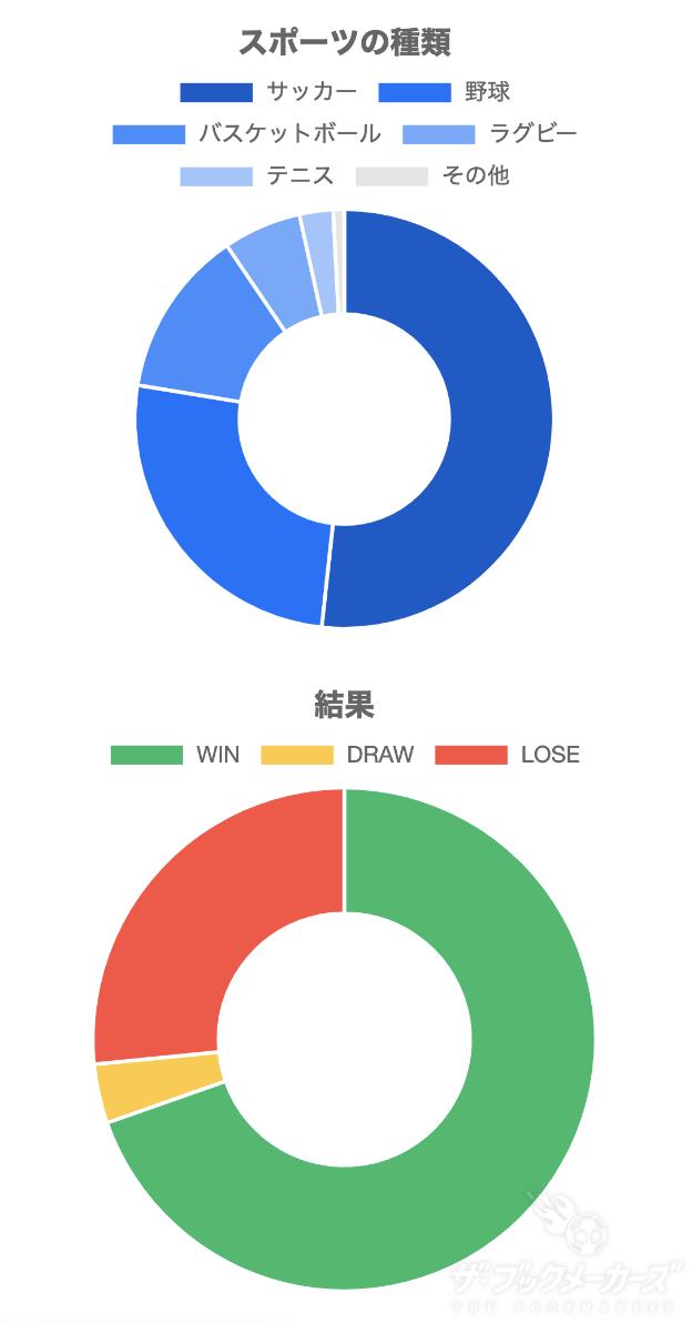 試合予想3.0円グラフ